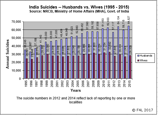 Men's suicides in India inequality-driven - husband suicides are twice those by wives