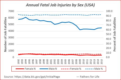 Fathers Day — Remembering Annual Fatal Job Injuries by Sex (USA) not reflected in impact of gender disparity in FI report on Economic Freedom of the World