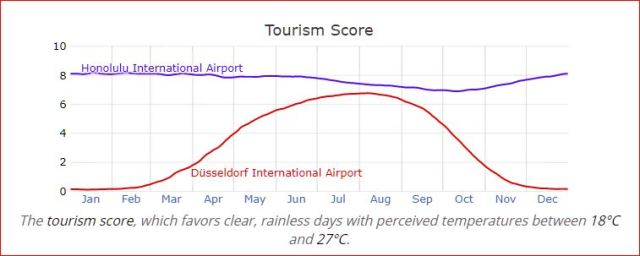 Duesseldorf vs. Honolulu — Tourism Scores