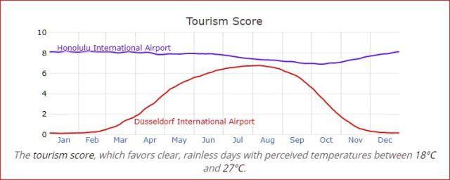 Duesseldorf vs. Honolulu — Tourism Scores