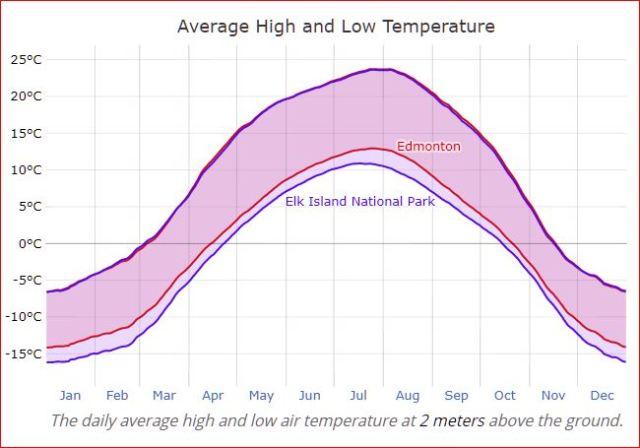 Edmonton vs. Elk Island National Park — Average High and Low temperatures