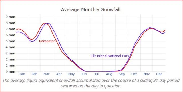 Edmonton vs. Elk Island National Park — Average Monthly Snowfall