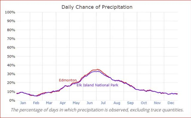 Edmonton vs. Elk Island National Park — Daily Chance of Precipitation