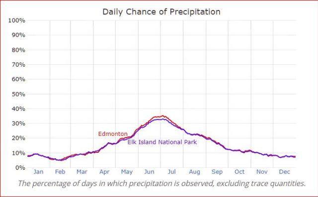 Edmonton vs. Elk Island National Park — Daily Chance of Precipitation