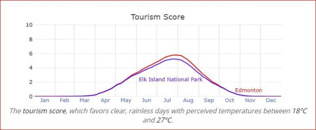 Edmonton vs. Elk Island National Park — Tourism Score<br />There is not much difference between the two in that department.