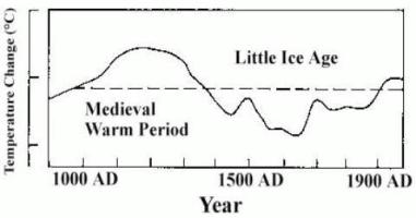 The Little Ice Age per Hubert H. Lamb