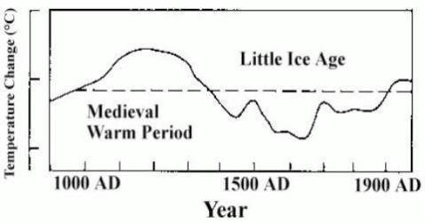 The Little Ice Age per Hubert H. Lamb