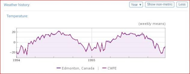 Temperature differences over time — Edmonton vs Elk Island National Park, 1994 01 01 to 1995 12 31
