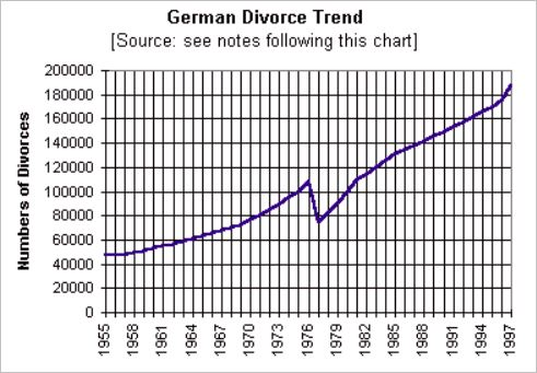 The divorce revolution caused German divorce trend to grow, year after year, with one short interruption, but the numbers resumed their increase without delay.
