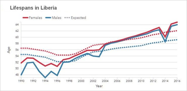 Lifespans in Liberia