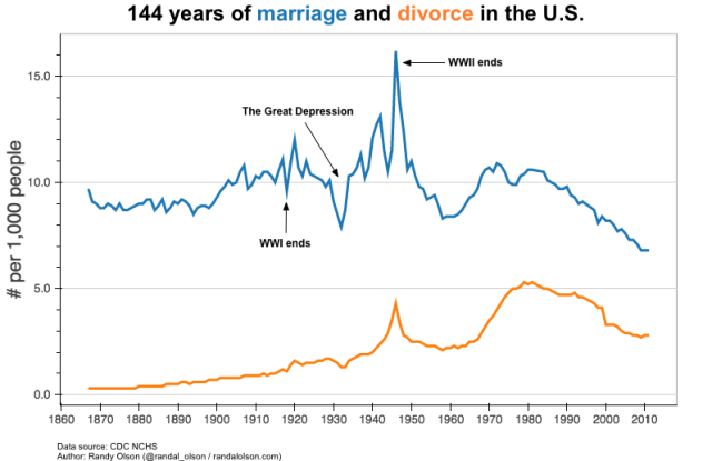 The divorce revolution brought lasting changes, permanence, to the ups and downs during 144 years of marriage and divorce rates