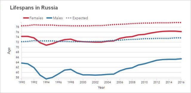 Lifespans in Russia