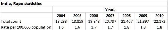 India — Rape Statistics