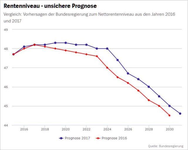 Rentenniveau - unsichere Prognose