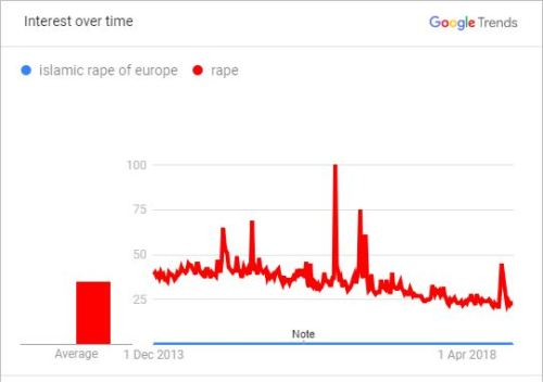 """According to Google Trends, the """"Islamic Rape of Europe"""" made no impression"""