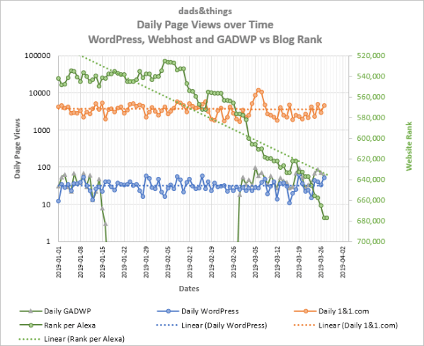 Comparing daily page views of daily page view data for dads&things, as per data provided by Google Analytics for for the host server, for WordPress and for GADWP (Google Analytics Dashboard WordPress) vs daily Alexa web rank