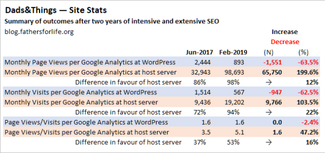 Dads&Things, net-changes after two years of doing SEO