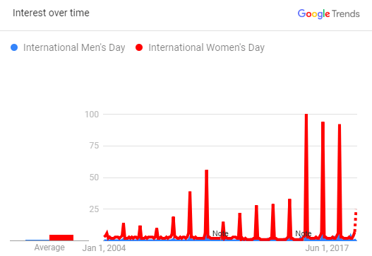 IMD vs IWD, US comparison of interest