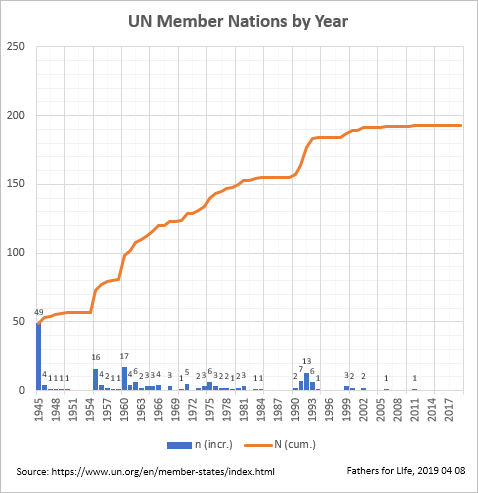 UN Member Nations by Year