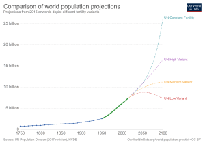 UN world population projections