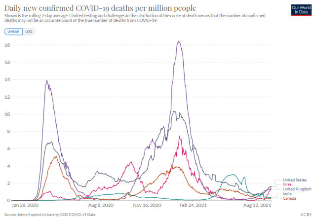 Daily new COVID-19 deaths per million people – US, UK, Israel, India, Canada