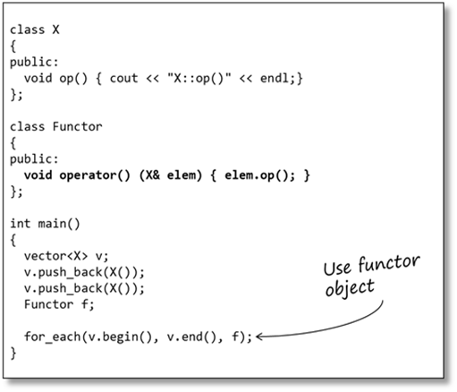 demystifying c lambdas sticky bits powered by feabhasfor common operations, the stl supplied functors can be used (for example std divides), but for bespoke manipulations a bespoke function or functor must be