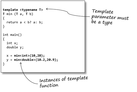 An Introduction To C Templates Sticky Bits Powered By Feabhas