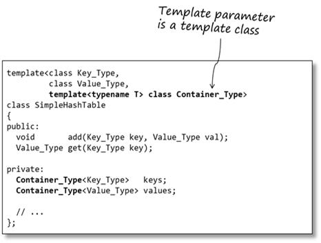 Templates of templates - Sticky BitsSticky Bits
