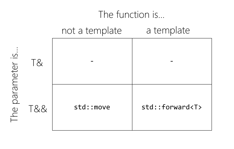 Your handy cut-out-and-keep guide to std::forward and std::move ...