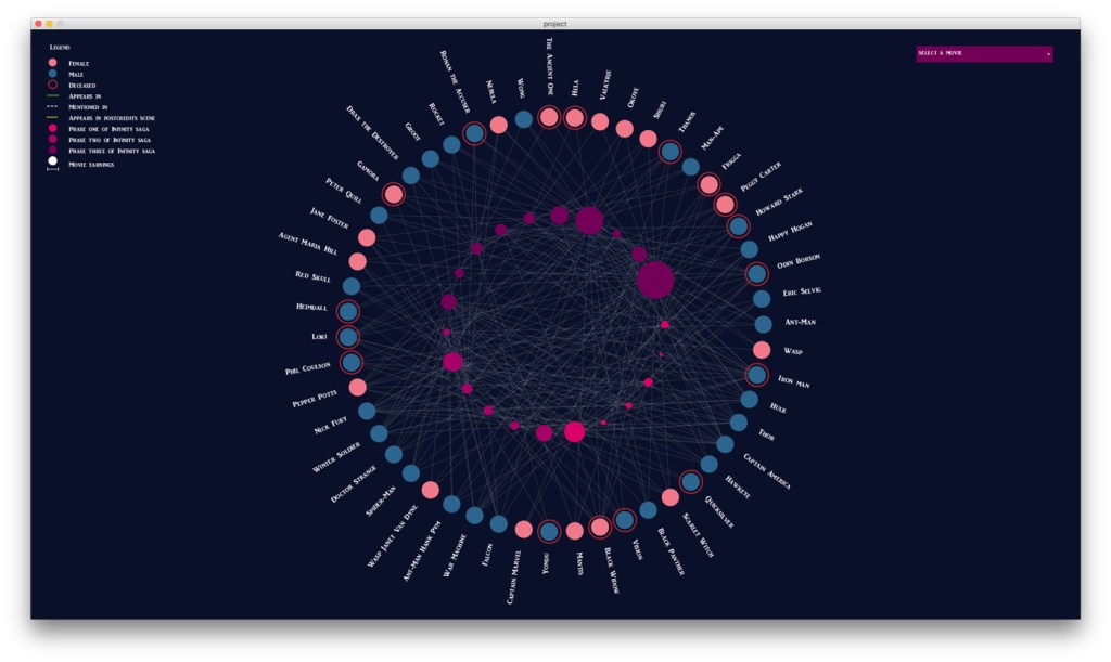Giulia Nardo data visualization Avengers