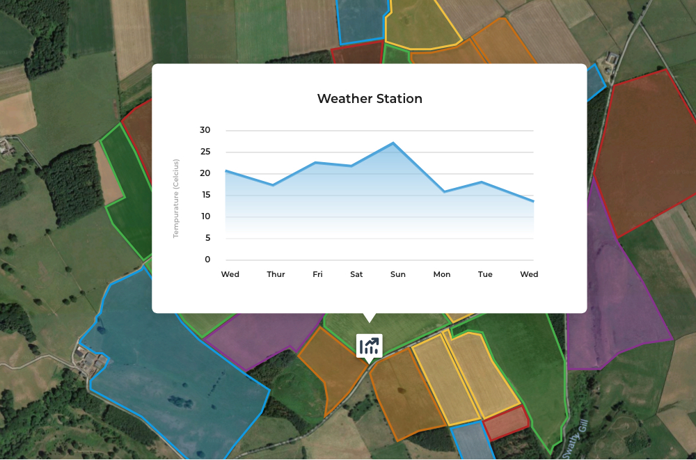 Farm Data Collection, Storage and Analysis
