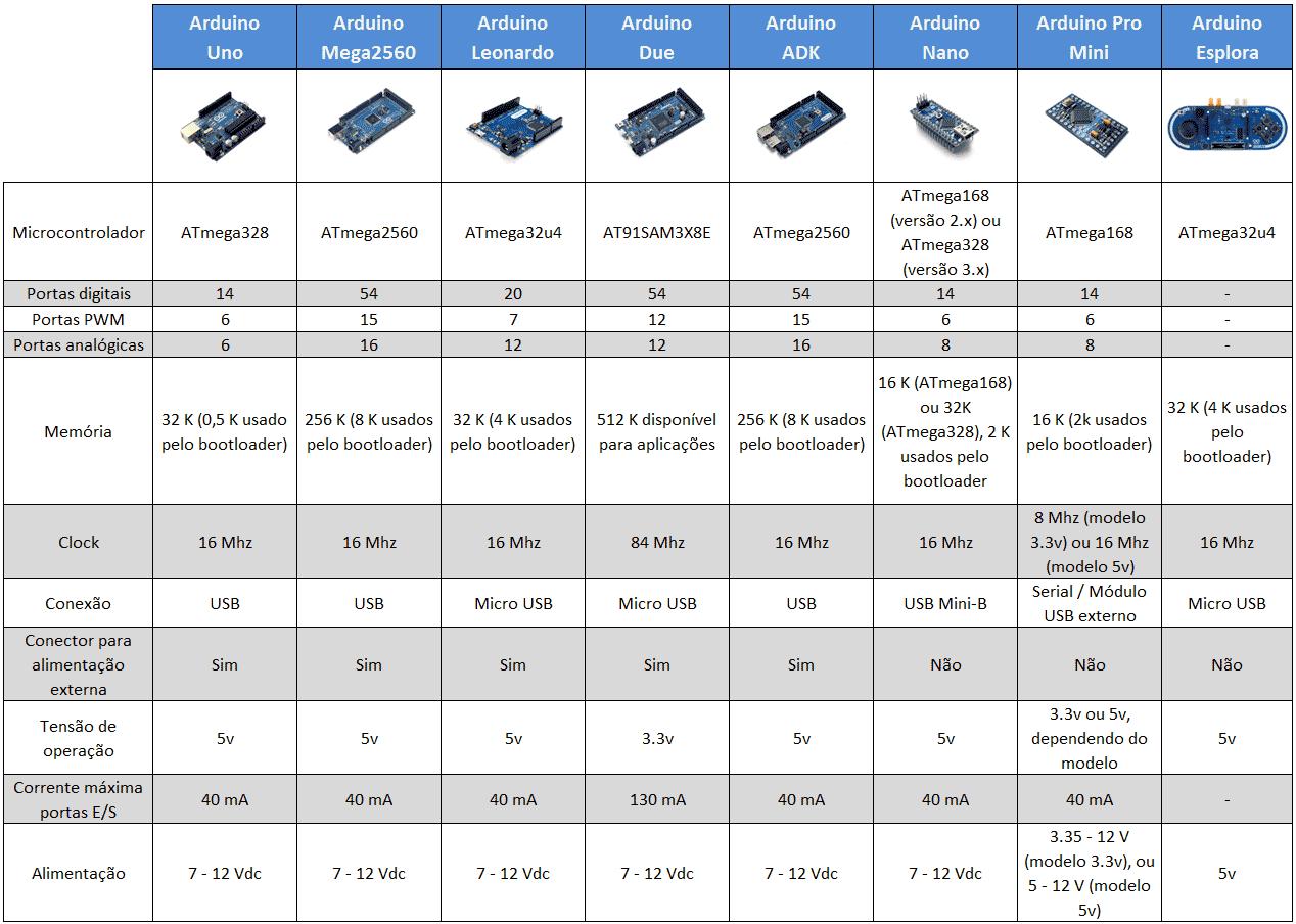 Tabela Tipos de Arduino