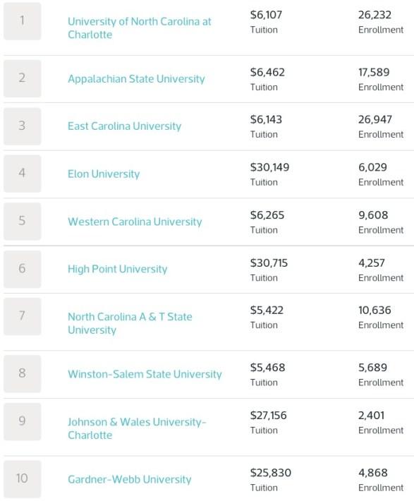 NC universities_FYC