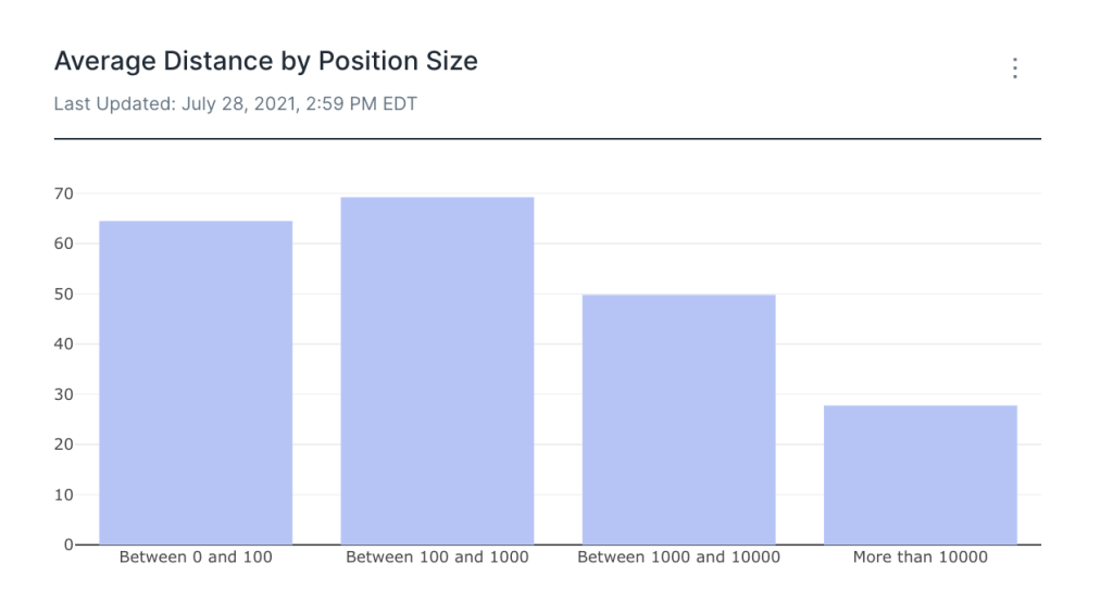 Average Distance by Position Size