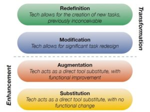 personalized learning, samr