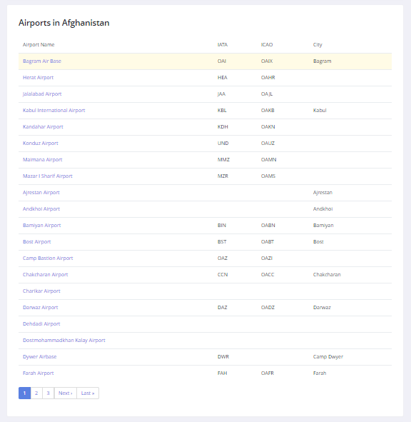 Afghanistan Airports List