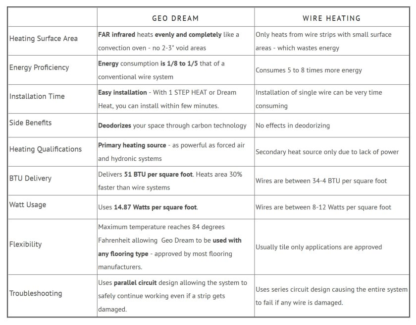 Geo Dream Electric Radiant Heating System Advantages