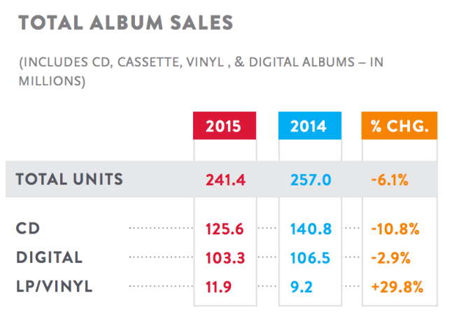 Nielsen Combined (Physical + Digital) Album Sales Continue to Decline