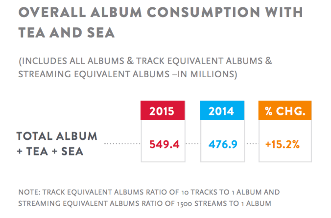 Nielsen Music Consumption is Up
