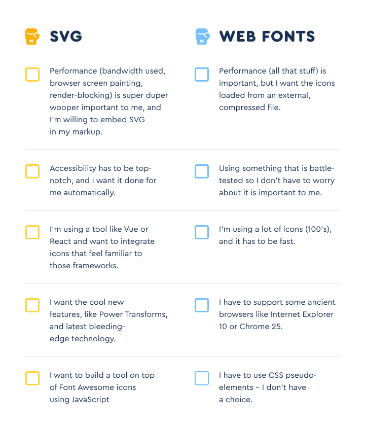 A comparison project and production priorities that may inform whether to use Font Awesome's SVG or Web Fonts technology.
