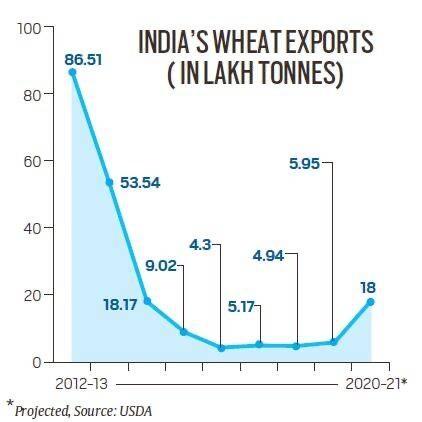 India's Wheat Exports