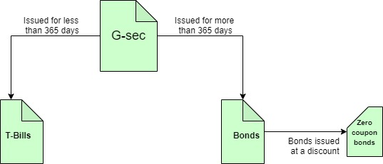 government securities
