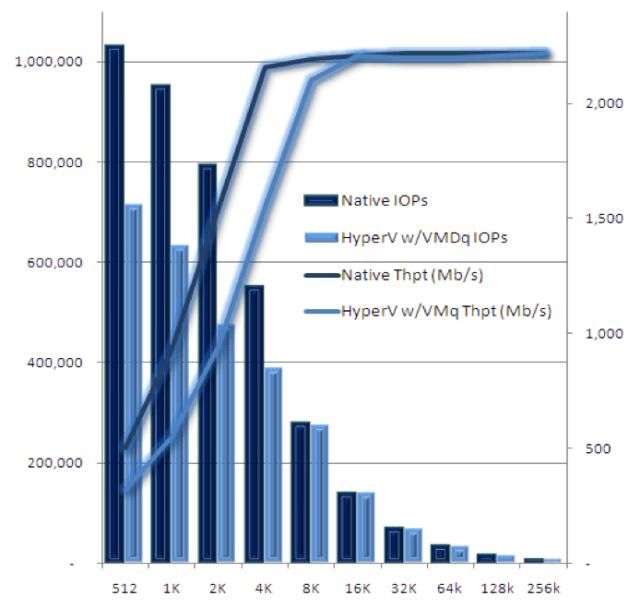 1 Million IOPS Microsoft vs VMware Comparison | Long White