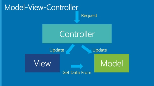 Implementing MVC on Engelsystem