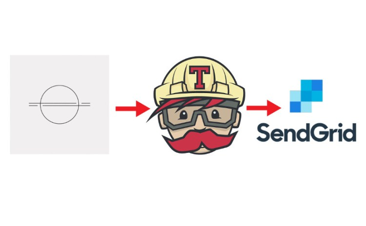 How Meilix Generator sends Email Notifications with SendGrid