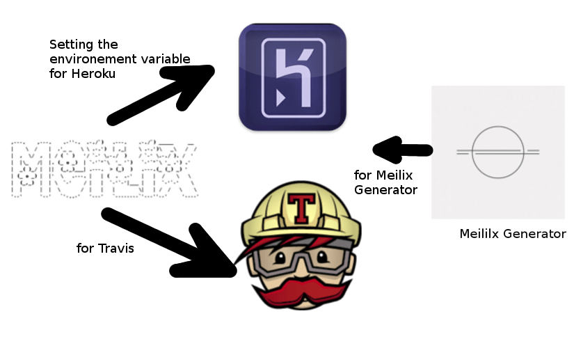 Setting Environment Variables up in Travis and Heroku for Meilix and Meilix-Generator