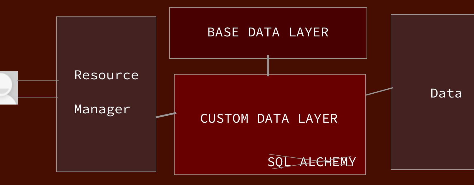 Custom Data Layer in Open Event API Server