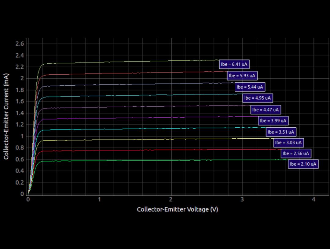 Characteristization of Transistors Using PSLab