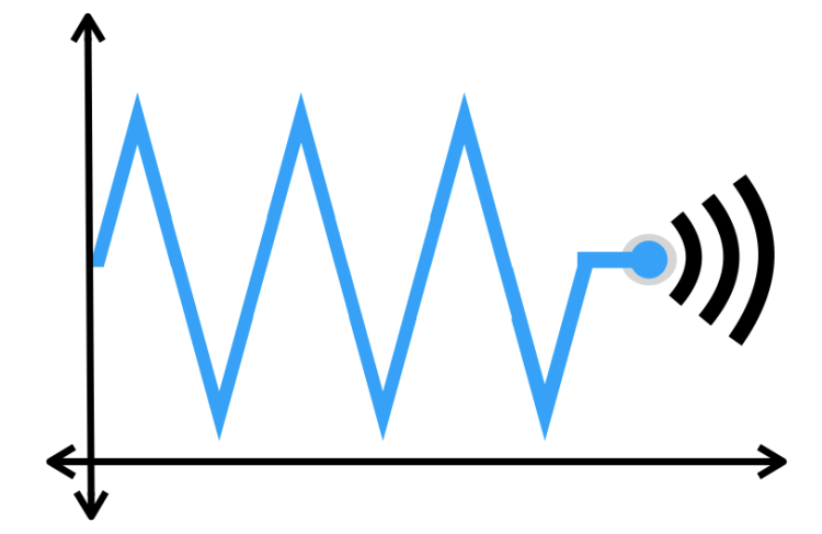 Generating Real-Time Graphs in PSLab Android App