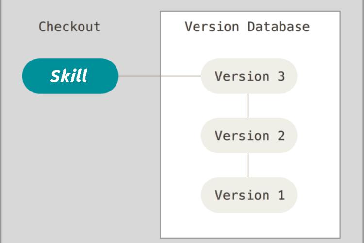 Adding API endpoint to SUSI.AI for Skill Historization